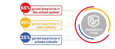 Teachers in International School